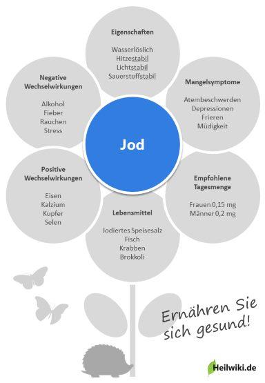 Jod Infografik