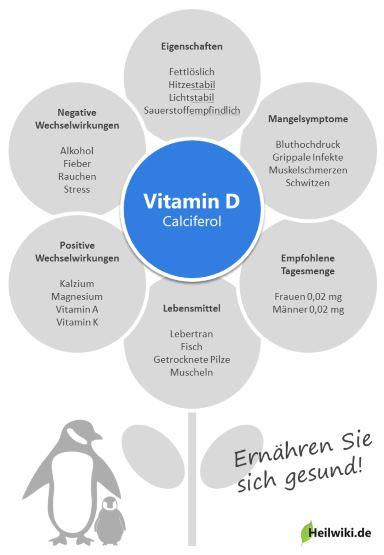 Vitamin D Infografik